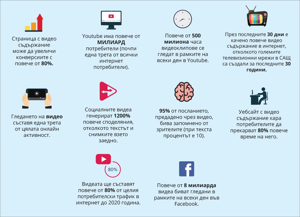 infografika-bg-video-marketing